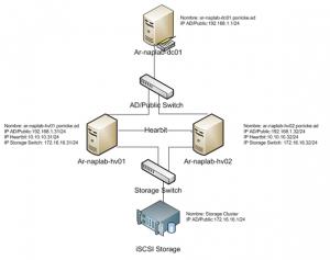 hypervclusterdiagram